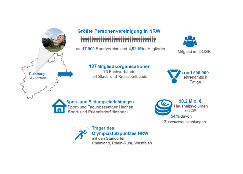 Info-Grafik Zahlen, Daten, Fakten LSB NRW