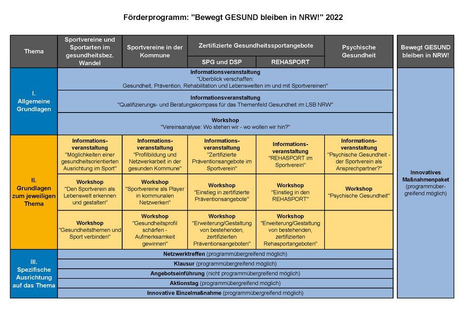 """Förderprogramm """"Bewegt GESUND bleiben in NRW!"""" 2022"""