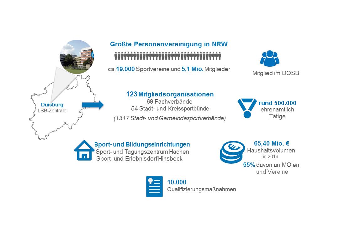 Zahlen, Daten, Fakten LSB NRW